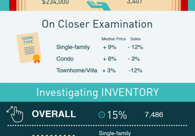 Orlando Market Report May 2018
