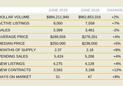 Orlando Sales Slip in June 2019