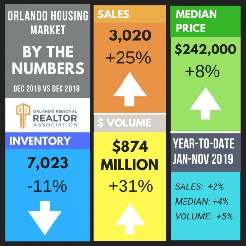 Orlando Housing Market Activity Year-end 2019