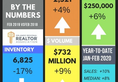Orlando Housing Market Activity: February 2020