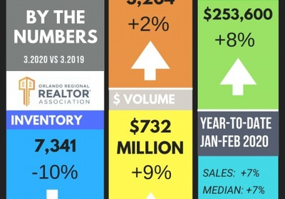 Orlando Housing Market Activity: April 2020